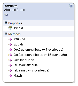 The Final Class Diagram for the Attribute Class