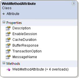The WebMethodAttribute Class Diagram