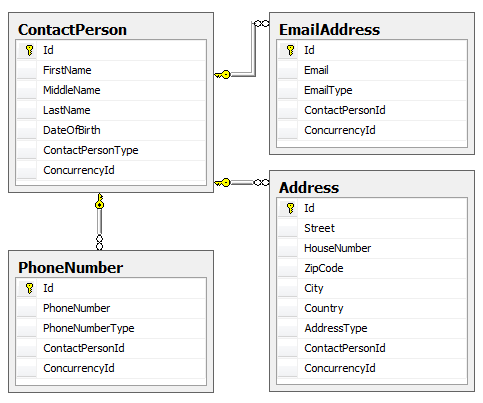 The database diagram of the Contact Manager Application