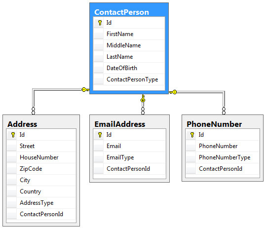 building layered web applications with microsoft asp net       the database diagram for the contact manager application