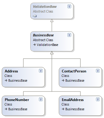 Class Diagram of the BusinessEntities Layer