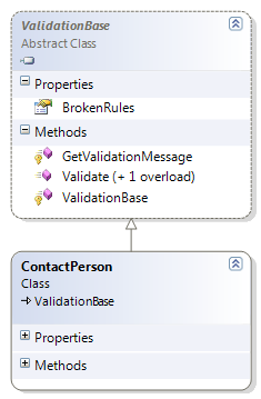 The ContactPerson Class Inherits from ValidationBase