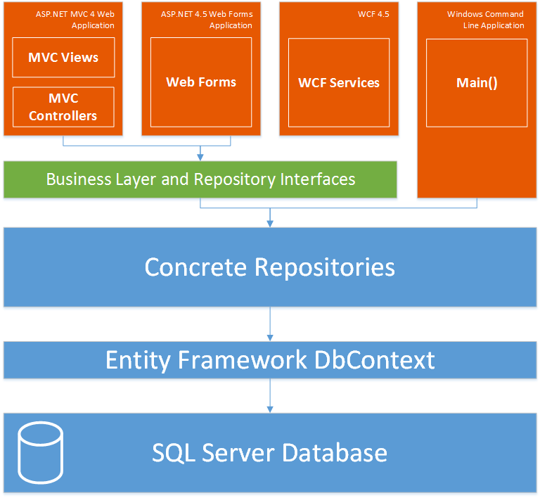 .net Design Pattern Framework 4.5 Pdf