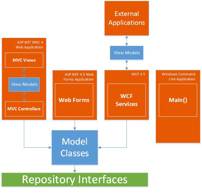 ASP NET N-Layered Applications - Implementing an ASP NET MVC 4