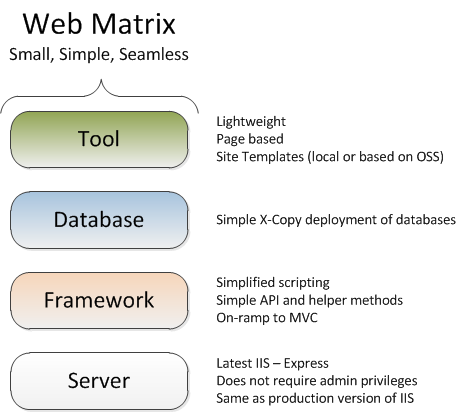 The WebMatrix Stack