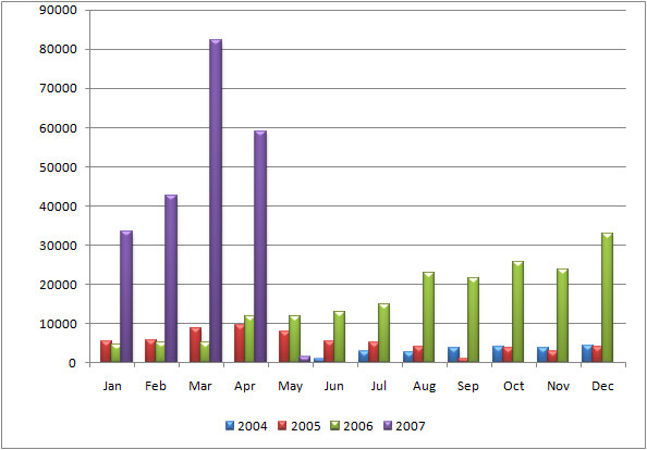 Chart shwoing traffic from June 2004 till April 2007